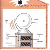 ¿Qué hace sonar el timbre?