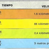 La medición de la velocidad